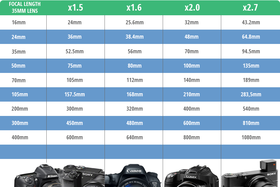 DSLR Crop Factor infographic